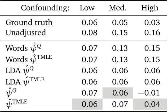 Figure 3 for Using Text Embeddings for Causal Inference