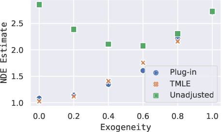 Figure 4 for Using Text Embeddings for Causal Inference