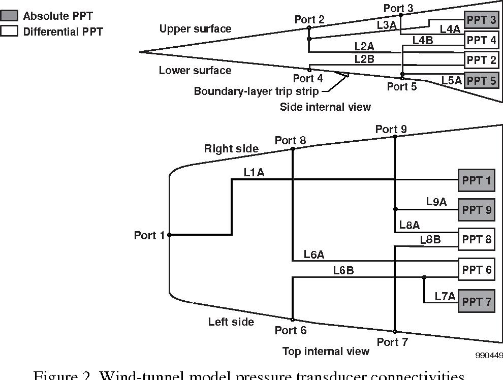PDF] Development of a Flush Airdata Sensing System on a Sharp-Nosed
