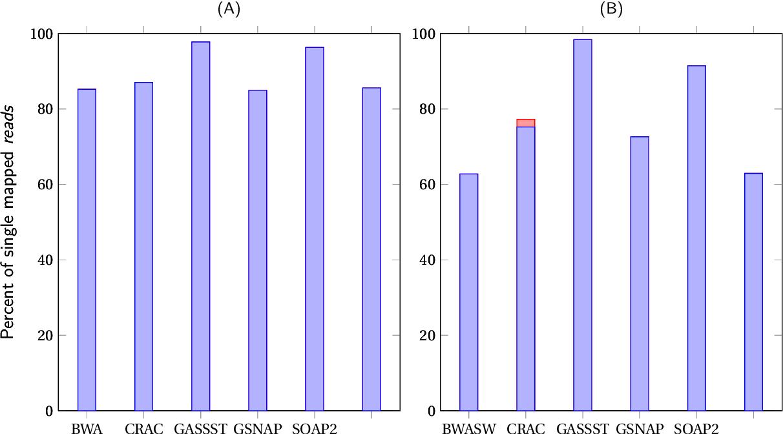 Figure A 1 from Développement de méthodes et d'algorithmes pour la