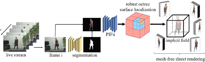 Figure 3 for Monocular Real-Time Volumetric Performance Capture