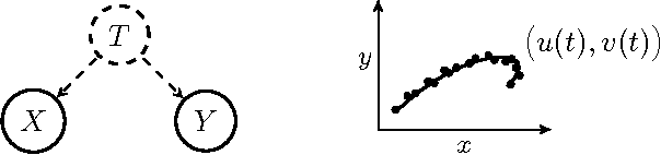 Figure 1 for Identifying confounders using additive noise models