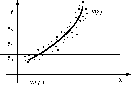 Figure 2 for Identifying confounders using additive noise models