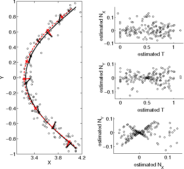 Figure 3 for Identifying confounders using additive noise models