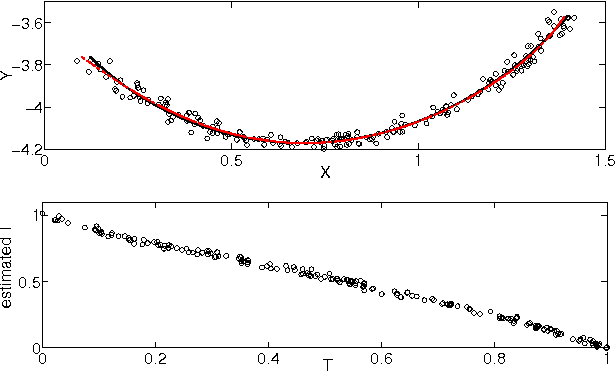 Figure 4 for Identifying confounders using additive noise models