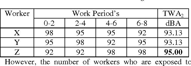 PDF] Determination of Noise Hazard in Automobile Industry