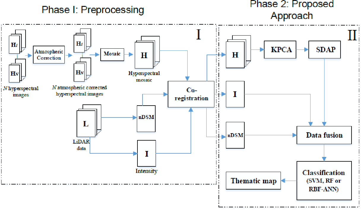 Figure 4 for Integration of LiDAR and Hyperspectral Data for Land-cover Classification: A Case Study