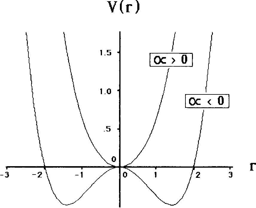 Figure 6 From The Space Time Behavior Of Single And Bimanual