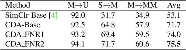 Figure 2 for Contrastive Domain Adaptation