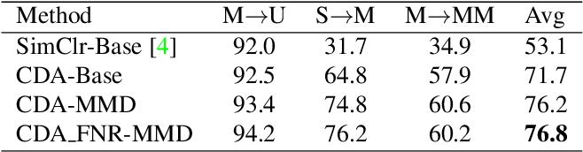 Figure 4 for Contrastive Domain Adaptation
