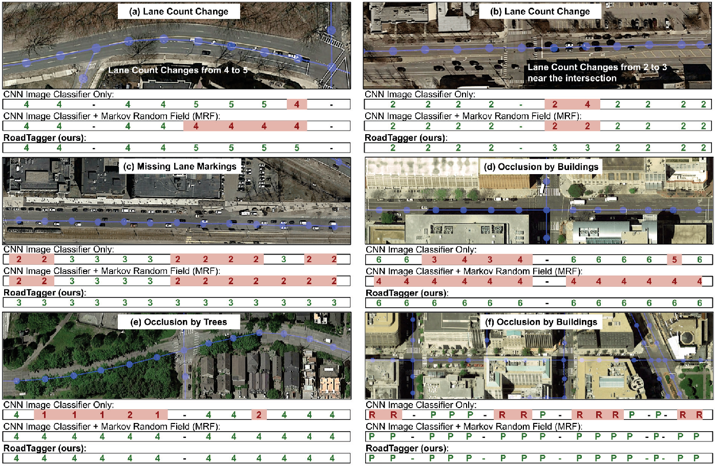 Figure 3 for RoadTagger: Robust Road Attribute Inference with Graph Neural Networks