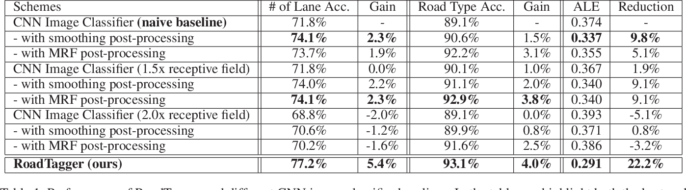 Figure 2 for RoadTagger: Robust Road Attribute Inference with Graph Neural Networks