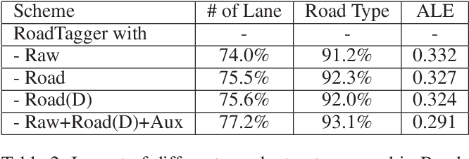 Figure 4 for RoadTagger: Robust Road Attribute Inference with Graph Neural Networks