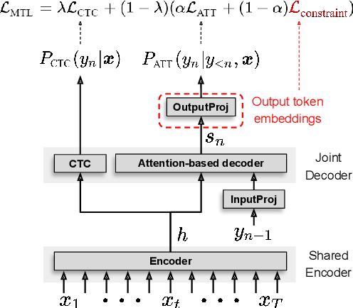 Figure 1 for Constrained Output Embeddings for End-to-End Code-Switching Speech Recognition with Only Monolingual Data