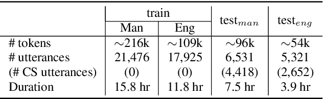 Figure 2 for Constrained Output Embeddings for End-to-End Code-Switching Speech Recognition with Only Monolingual Data