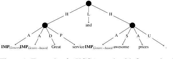 Figure 1 for Great Service! Fine-grained Parsing of Implicit Arguments