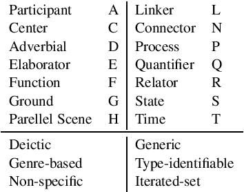 Figure 2 for Great Service! Fine-grained Parsing of Implicit Arguments