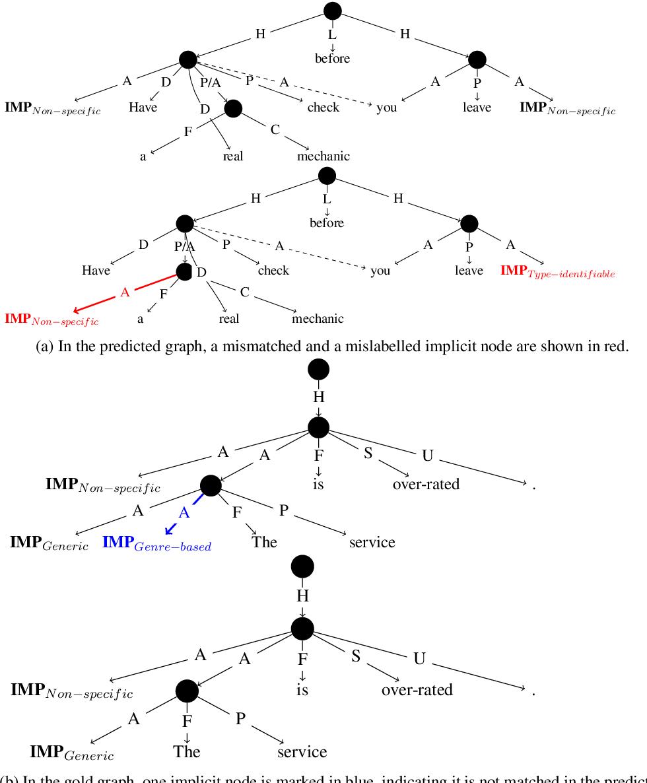 Figure 3 for Great Service! Fine-grained Parsing of Implicit Arguments
