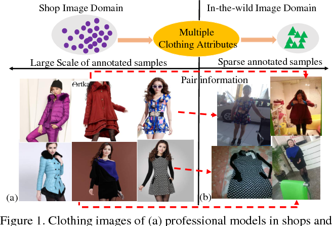 Figure 1 for Multi-Task Curriculum Transfer Deep Learning of Clothing Attributes