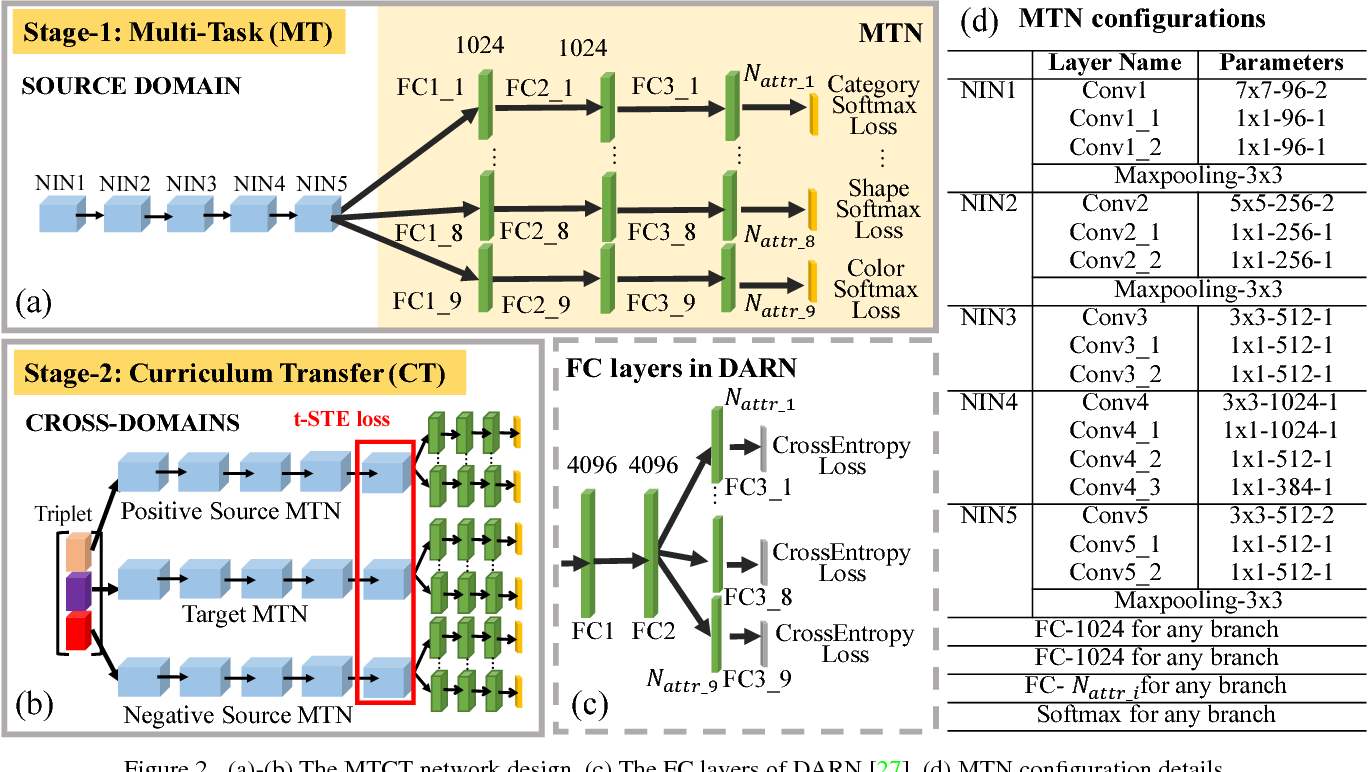 Figure 3 for Multi-Task Curriculum Transfer Deep Learning of Clothing Attributes