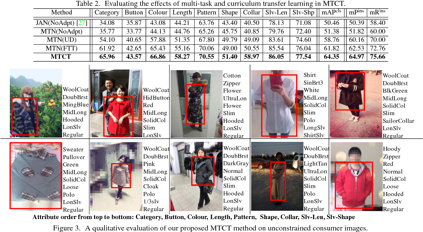 Figure 4 for Multi-Task Curriculum Transfer Deep Learning of Clothing Attributes
