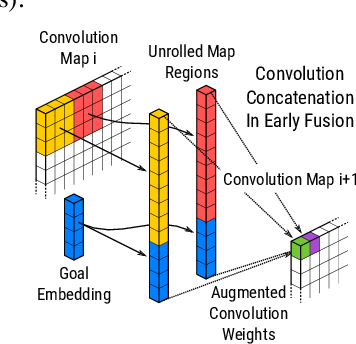Figure 4 for Early Fusion for Goal Directed Robotic Vision