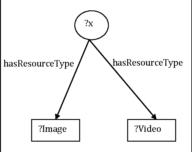 figure 3:1