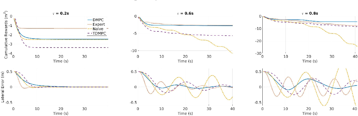 Figure 2 for Practical Reinforcement Learning For MPC: Learning from sparse objectives in under an hour on a real robot