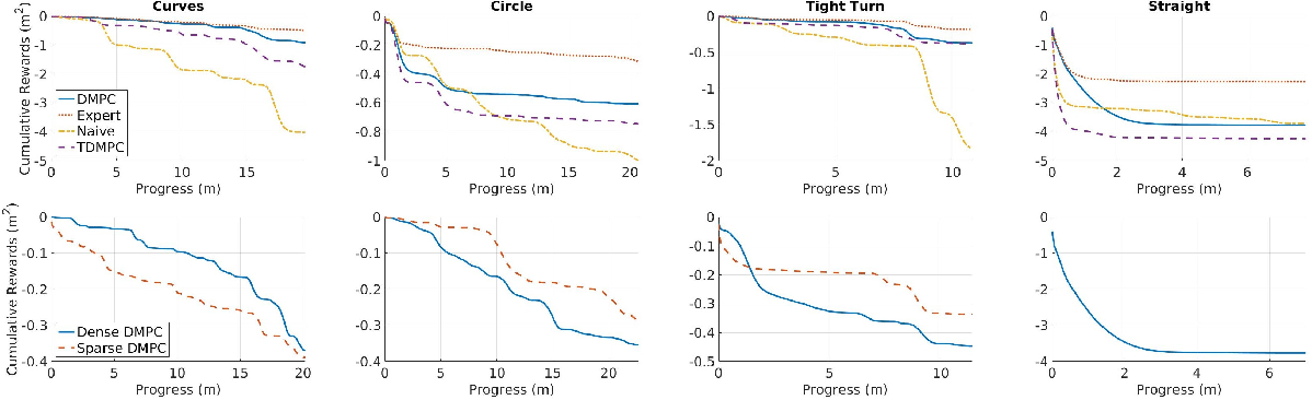 Figure 4 for Practical Reinforcement Learning For MPC: Learning from sparse objectives in under an hour on a real robot