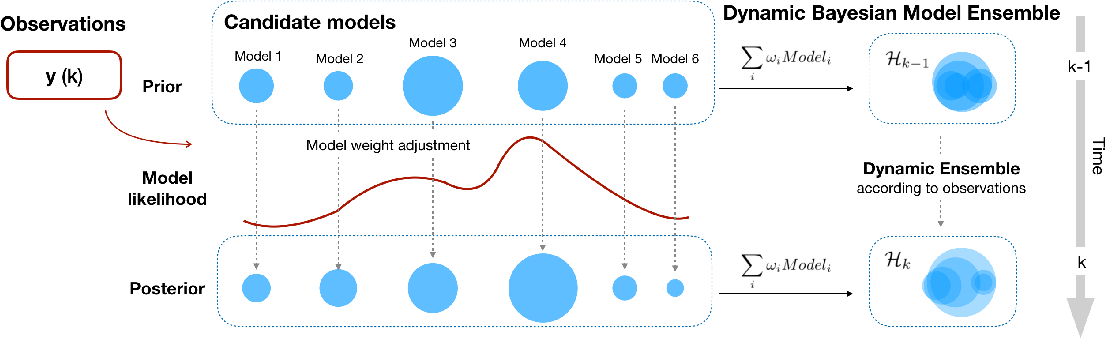 Figure 1 for Dynamic Ensemble Modeling Approach to Nonstationary Neural Decoding in Brain-Computer Interfaces