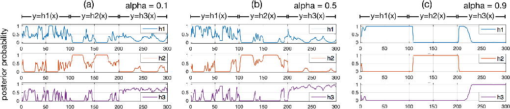Figure 4 for Dynamic Ensemble Modeling Approach to Nonstationary Neural Decoding in Brain-Computer Interfaces