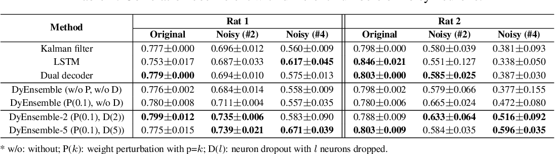 Figure 2 for Dynamic Ensemble Modeling Approach to Nonstationary Neural Decoding in Brain-Computer Interfaces