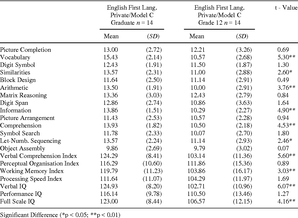Cross cultural effects on iq test performance a review and table 2 buycottarizona Image collections