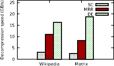 Figure 1 from Massively-Parallel Lossless Data Decompression