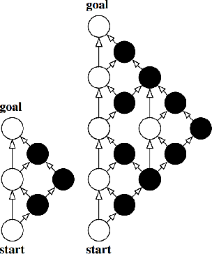 Figure 1 for Generalizing the Role of Determinization in Probabilistic Planning
