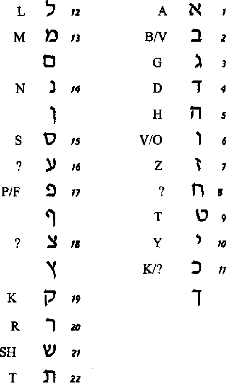 Figure 1 from Translation priming with different scripts: masked