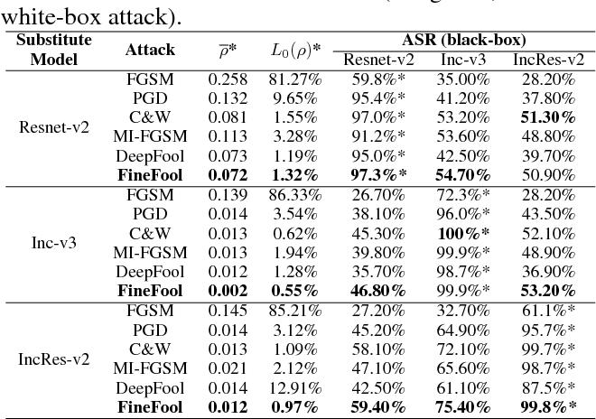 Figure 4 for FineFool: Fine Object Contour Attack via Attention