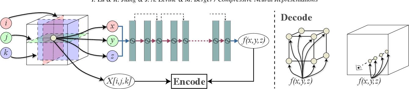 Figure 1 for Compressive Neural Representations of Volumetric Scalar Fields