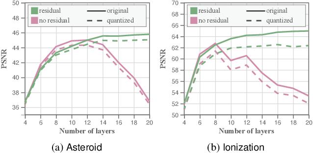 Figure 3 for Compressive Neural Representations of Volumetric Scalar Fields