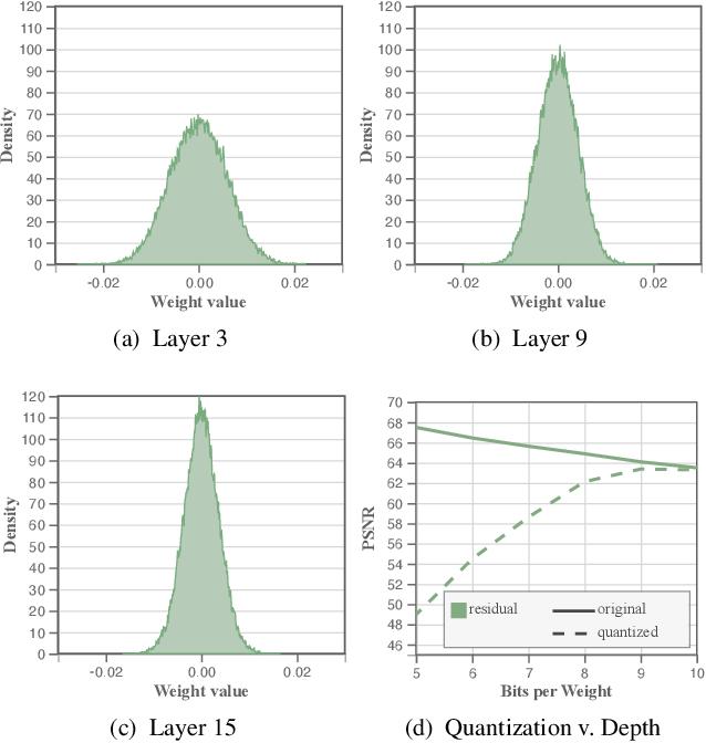 Figure 4 for Compressive Neural Representations of Volumetric Scalar Fields
