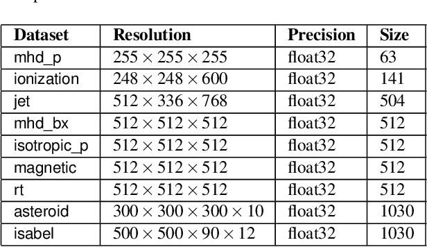 Figure 2 for Compressive Neural Representations of Volumetric Scalar Fields