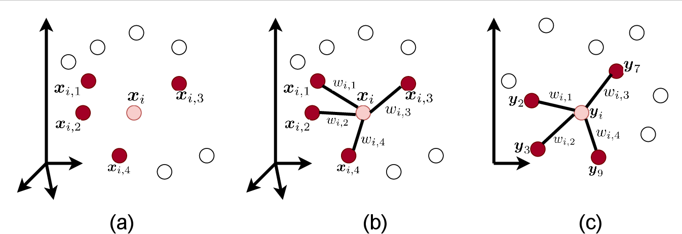 Figure 2 for Locally Linear Embedding and its Variants: Tutorial and Survey