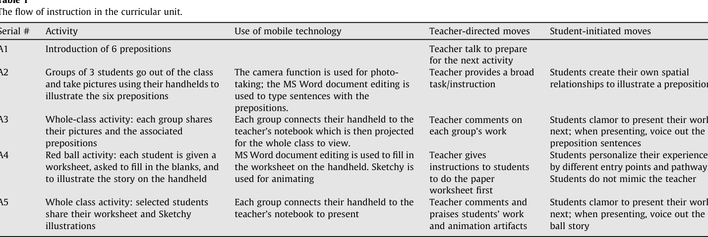 Anatomy Of A Mobilized Lesson Learning My Way Semantic Scholar