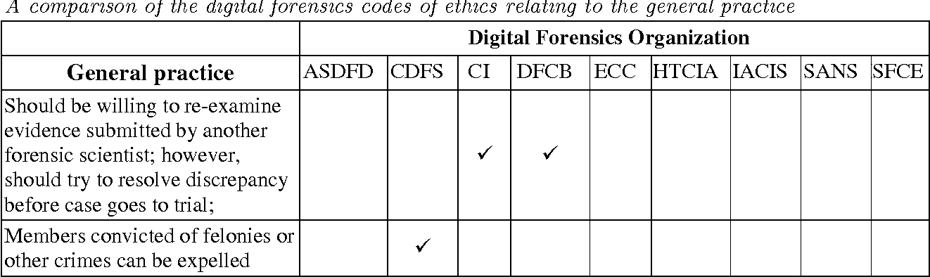 PDF] Rules of professional responsibility in digital forensics: A