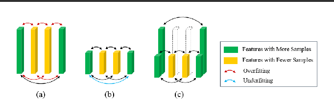 Figure 3 for RaFM: Rank-Aware Factorization Machines