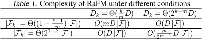 Figure 2 for RaFM: Rank-Aware Factorization Machines