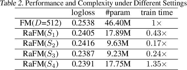 Figure 4 for RaFM: Rank-Aware Factorization Machines