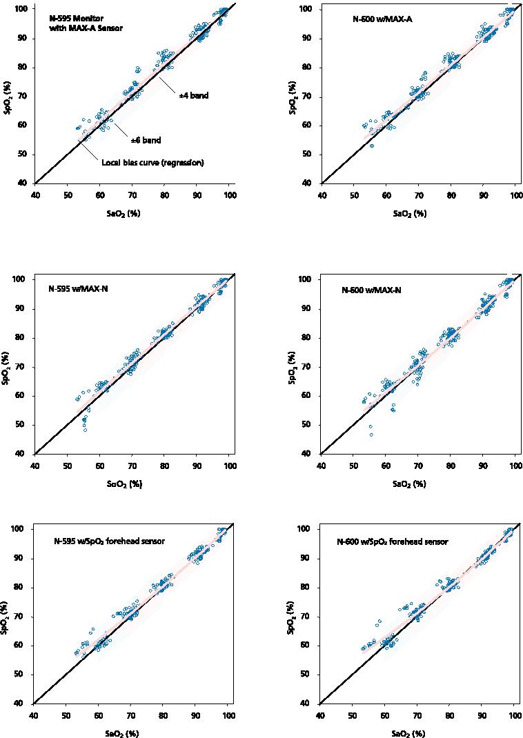 PDF] Nellcor TM OxiMax Pulse Oximeter Accuracy - Semantic Scholar