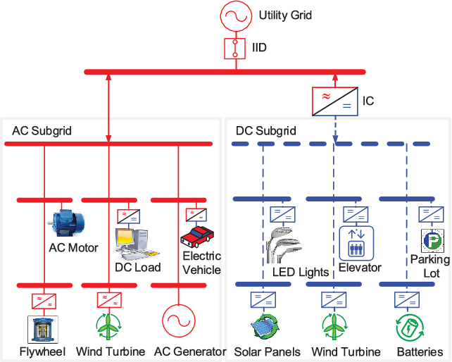 A Unified Approach To The Power Flow Analysis Of Acdc Hybrid