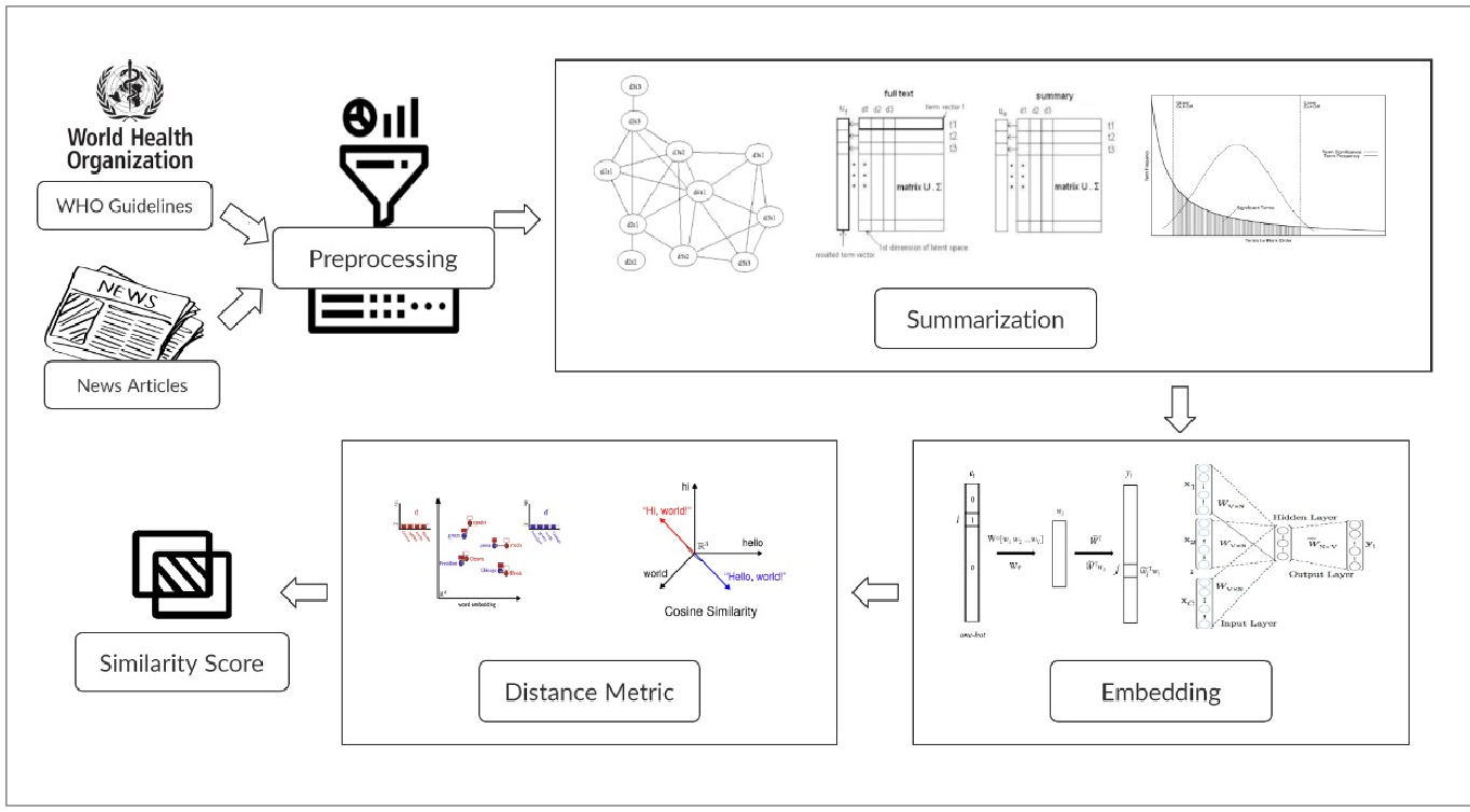 Figure 1 for A Cross-lingual Natural Language Processing Framework for Infodemic Management